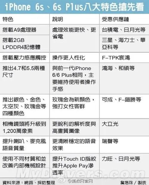 iphone-6s-specs-rumor