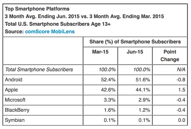 Top Mobile Platform(OS) in US