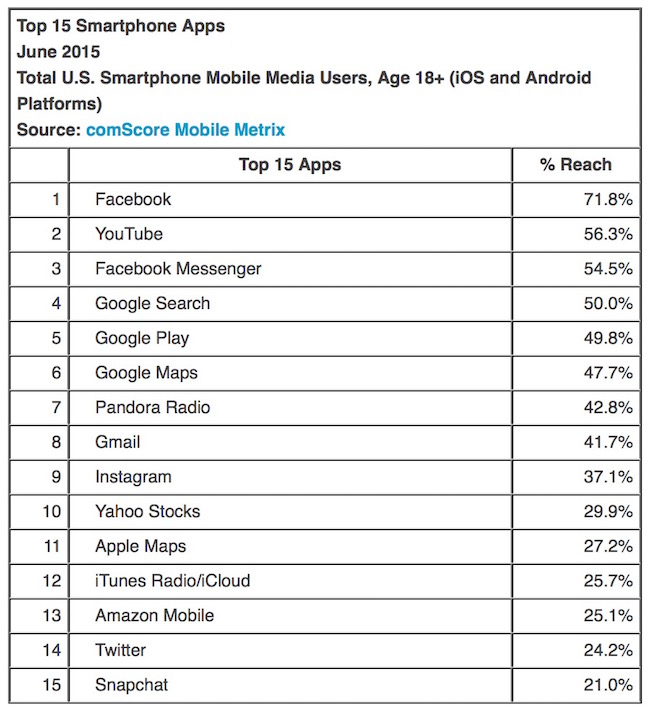 Top Smartphone apps in US