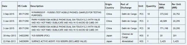 Micromax YU YU5050 price