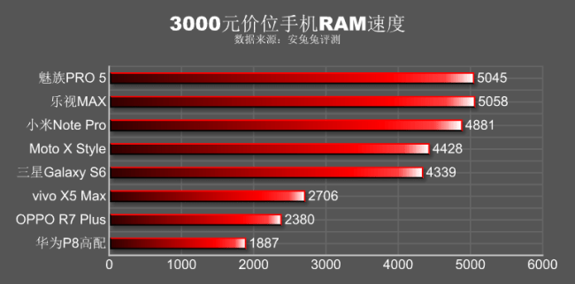 RAM Performance comparison Galaxy S6 and Meizu Pro 5