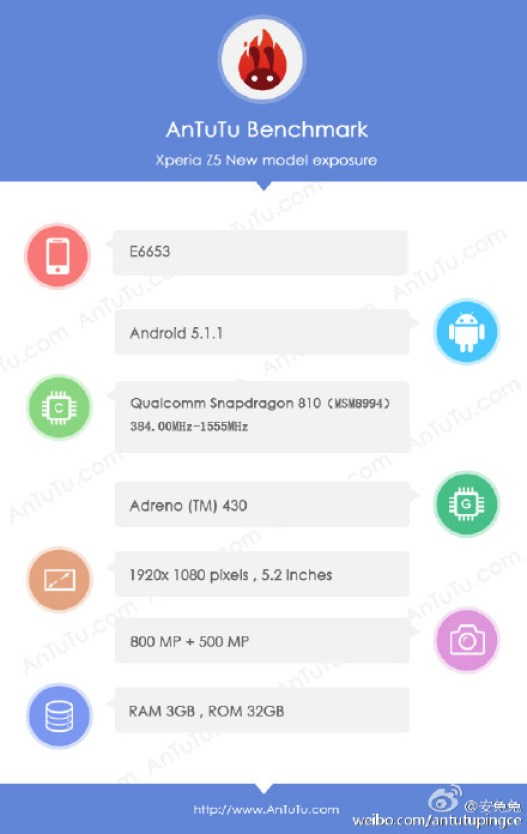 Sony Xperia Z5 Antutu Benchmark Socre and specs