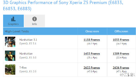 Sony Xperia Z5 Premium 3D graphic Manhattan and T-Rex