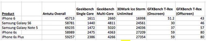iPhone 6s and 6s Plus benchmark comparison