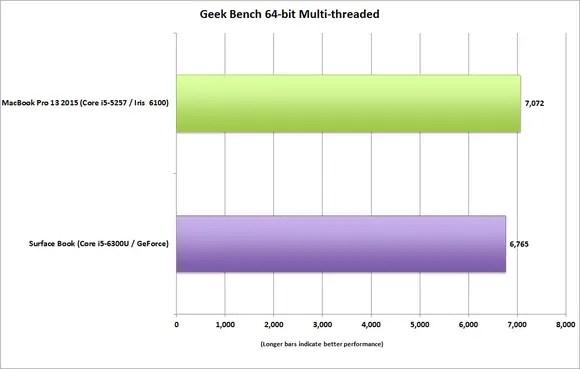 MacBook Pro vs Surface Book Geekbench 3 benchmark