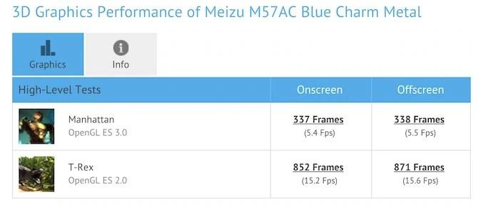 Meizu Pro 5 Mini 3D Graphic Benchmark