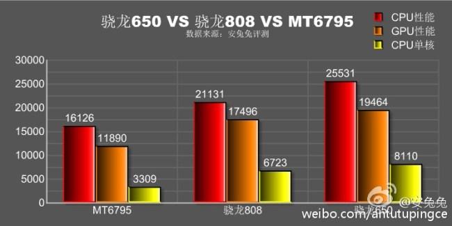 Snapdragon 650 vs 808 vs Helio X10 Graphic benchmark