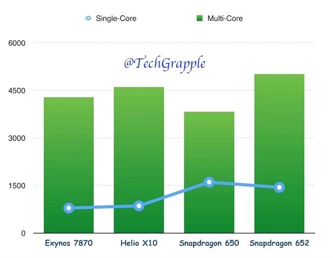 Exynos 7870 vs Helio X10 Snapdragon 650 vs 652