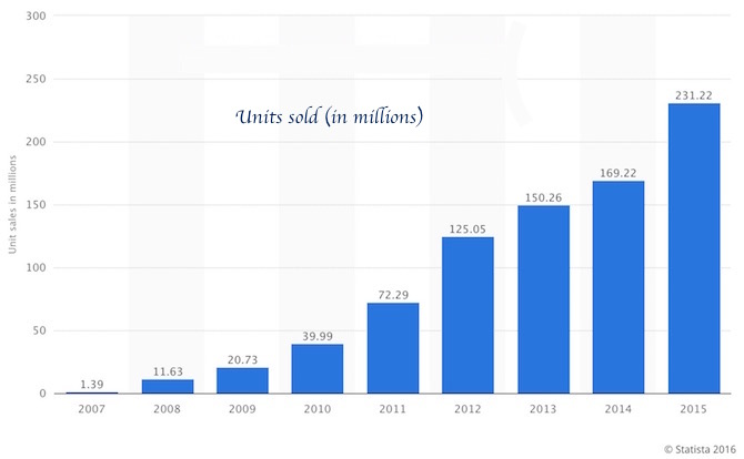 Number of iPhone sold since 2007