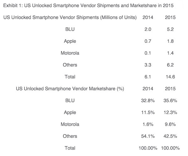 US Unlocked Smartphone