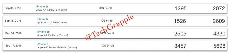 apple-cpu-benchmark