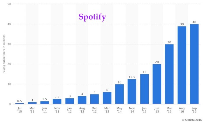 number-of-spotify-subscribers