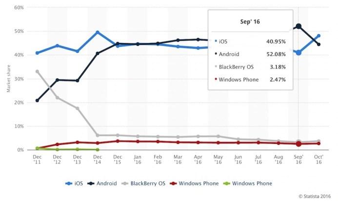 september-mobile-os-share