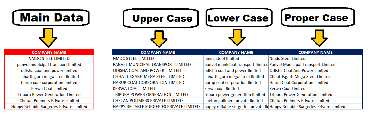 Top 3 Formula to Change Case with =upper( ) =Lower( ) = Proper( ) in Excel in Hindi