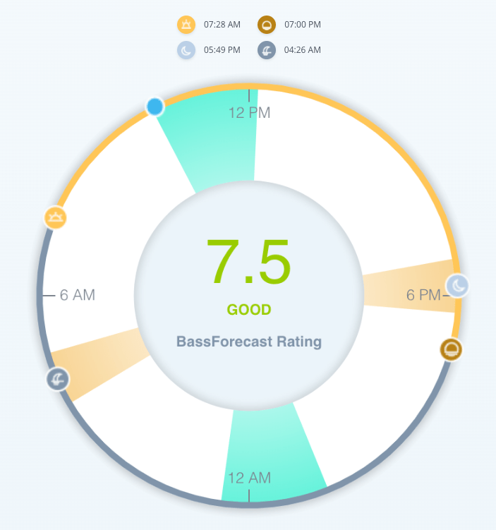 Bass Solunar Rating