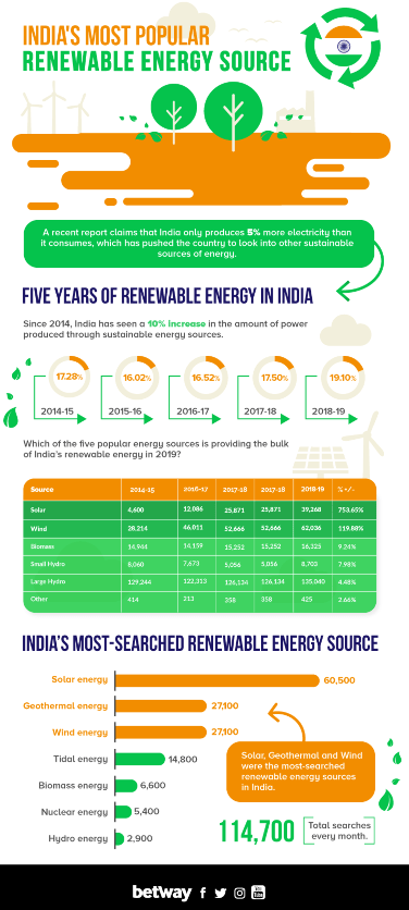 Prevalent Challenges In The Renewable Energy Sector In India