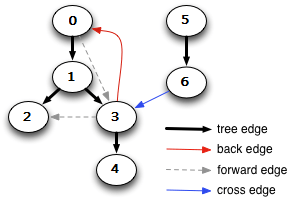 back-edge-in-directed-graph