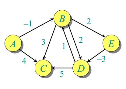 Single-Source Shortest Paths – Bellman Ford Algorithm