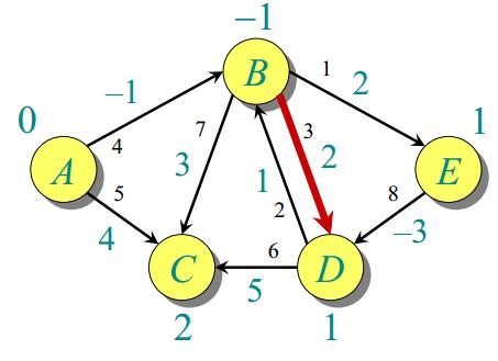 Bellman Ford Algorithm