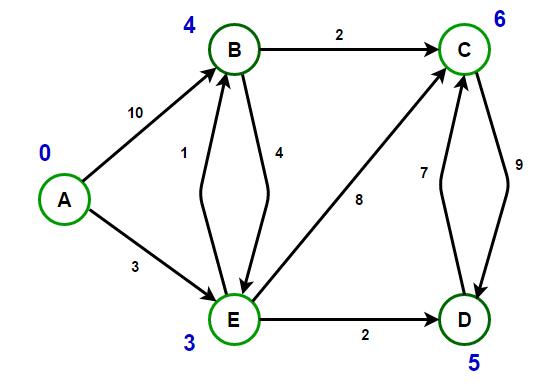 shortest path algorithms