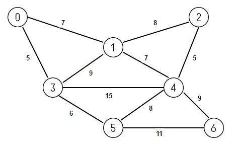 Kruskals Algorithm For Finding Minimum Spanning Tree Techie Delight