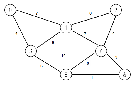 Minimum Graph