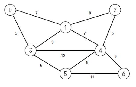 Kruskal's Algorithm for finding Minimum Spanning Tree