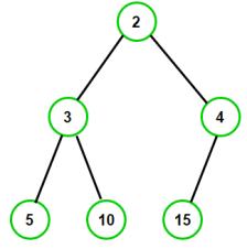 min-heap-example-1