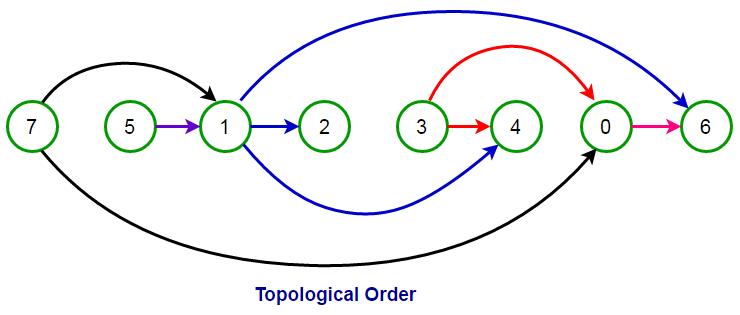 topological-order-2
