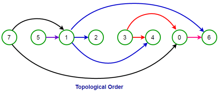 Topological Sort Algorithm for DAG using DFS - Techie Delight