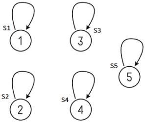 Disjoint-Set Data Structure (Union Find Algorithm) - Techie
