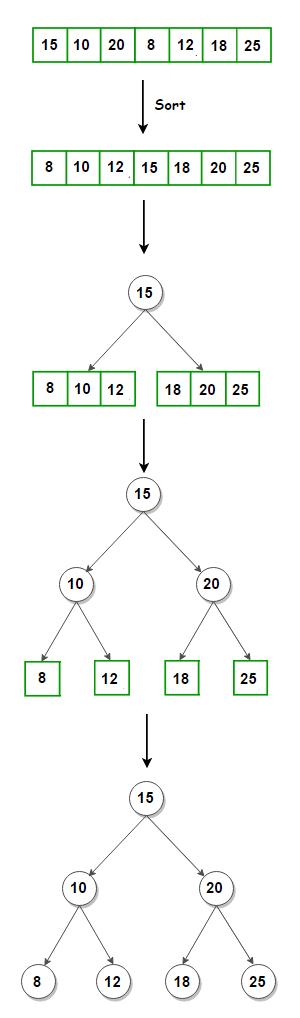 array-to-balanced-bst