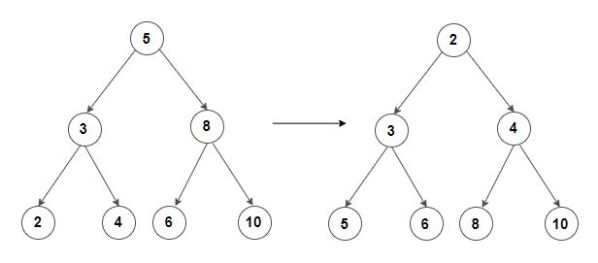 Convert a Binary Search Tree into a Min Heap - Techie Delight