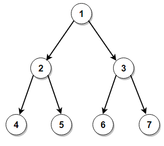 Spiral Order Traversal of Binary Tree - Techie Delight