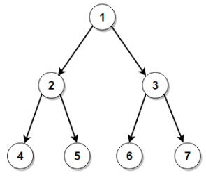 Level Order Traversal of Binary Tree - Techie Delight