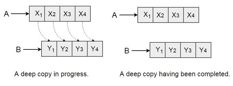 Copy Objects - Deep Copy