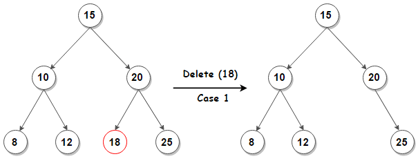 Deletion from BST case-1