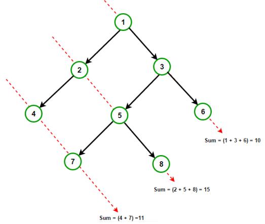 diagonal-sum