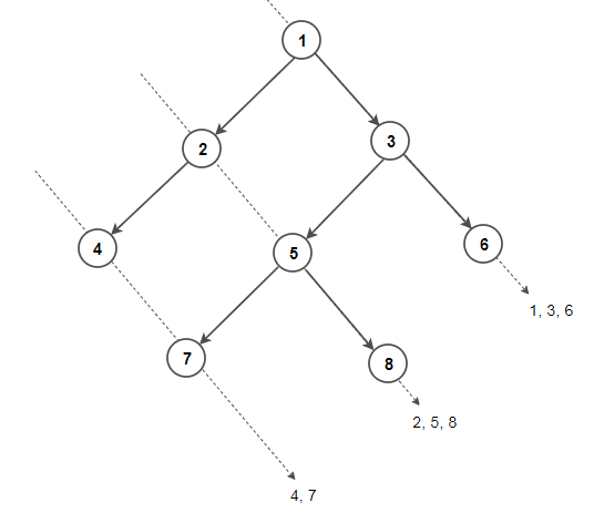 Diagonal Traversal Binary Tree
