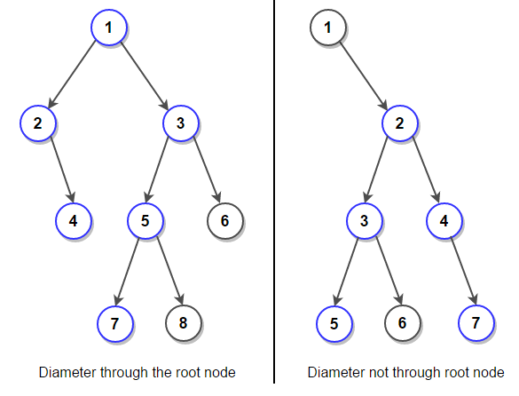 Diameter of Binary Tree
