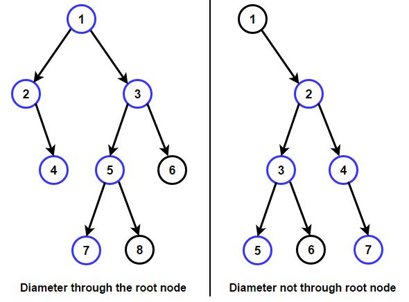 diameter-of-binary-tree