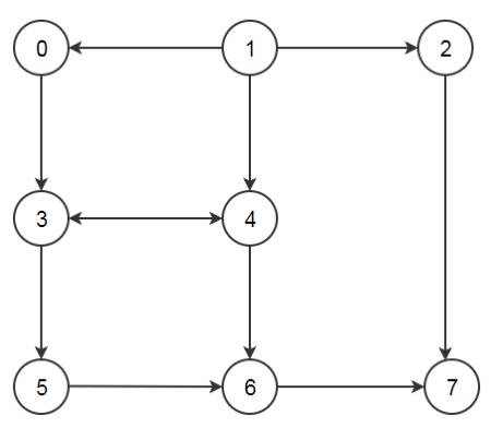 Find the path between given vertices in a directed graph
