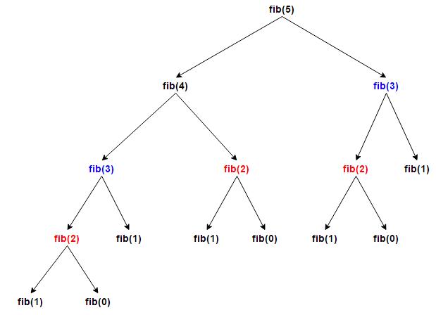 fibonacci-dp