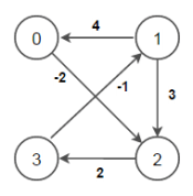 All-Pairs Shortest Paths - Floyd Warshall Algorithm - Techie