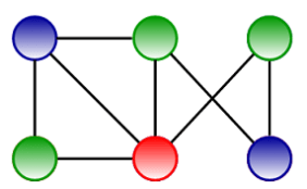 Print All K Colorable Configurations Of The Graph Vertex
