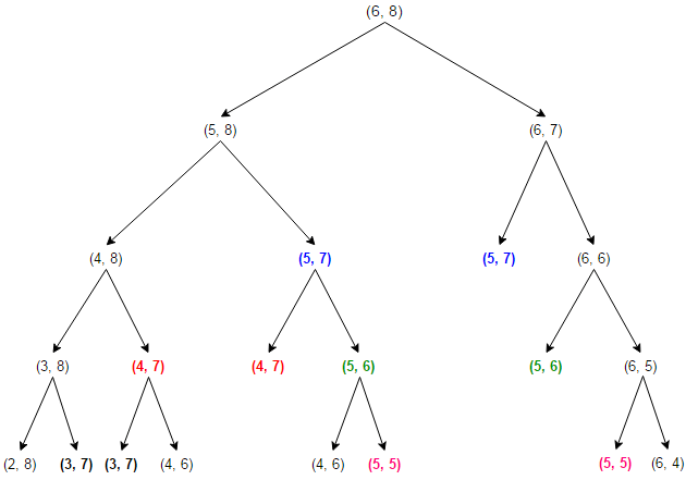 longest common subsequence recursion tree