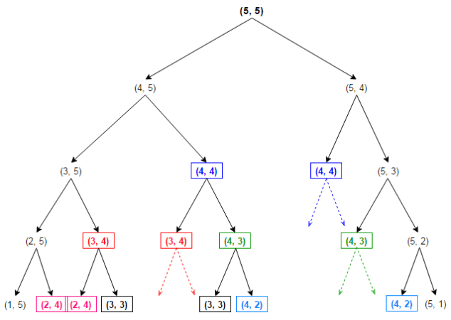 Find the minimum cost to reach last cell of the matrix from