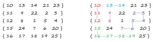longest-path-matrix