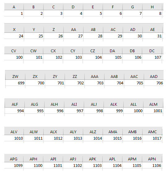 excel column number to name