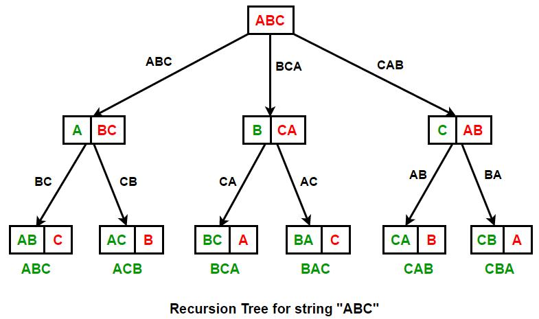 permutations-stl